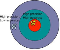 Accuracy, Force Measurement